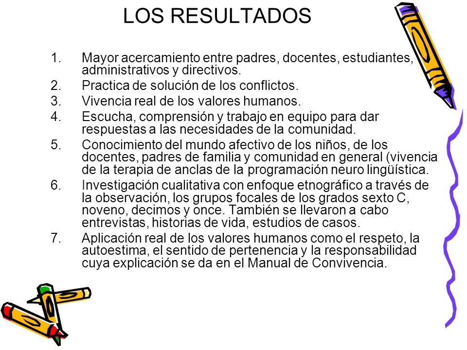 LOS RESULTADOS 1.Mayor acercamiento entre padres, docentes, estudiantes, administrativos y directivos. 2.Practica de solución de los conflictos. 3.Viv