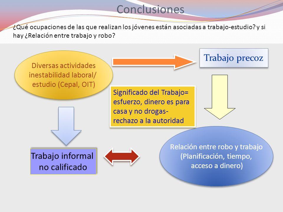Conclusiones Diversas actividades inestabilidad laboral/ estudio (Cepal, OIT) Diversas actividades inestabilidad laboral/ estudio (Cepal, OIT) Trabajo
