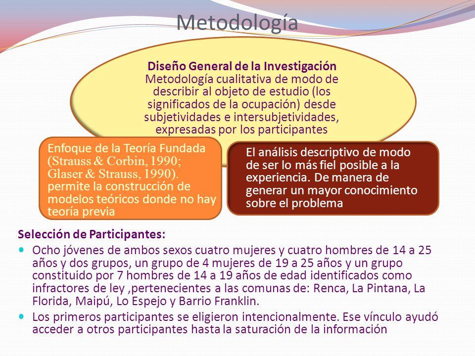 Metodología Diseño General de la Investigación Metodología cualitativa de modo de describir al objeto de estudio (los significados de la ocupación) de