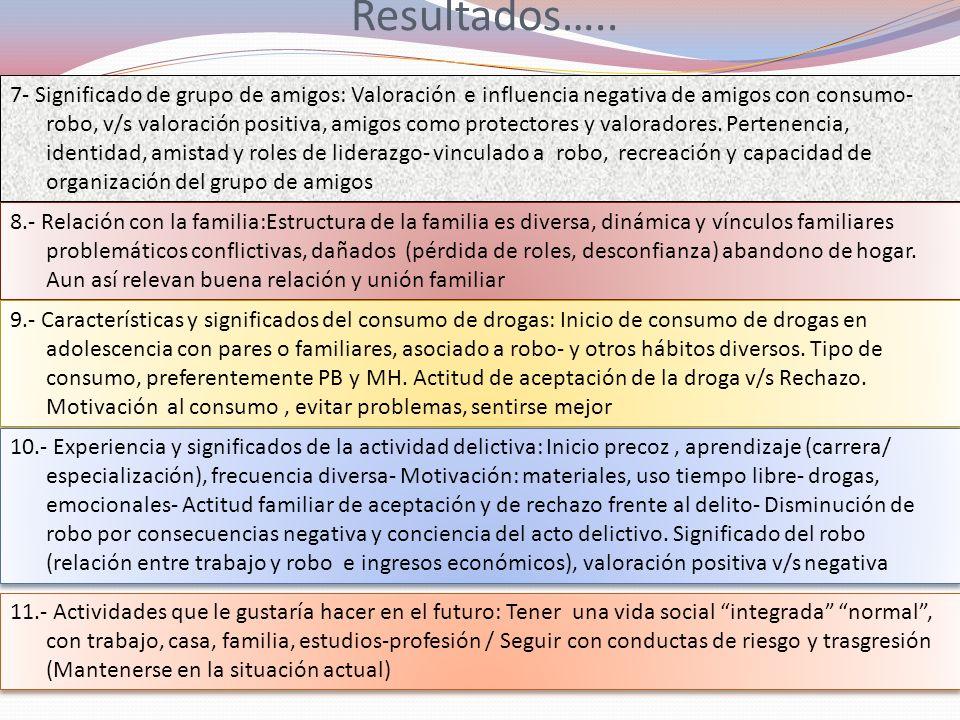 Resultados….. 7- Significado de grupo de amigos: Valoración e influencia negativa de amigos con consumo- robo, v/s valoración positiva, amigos como pr