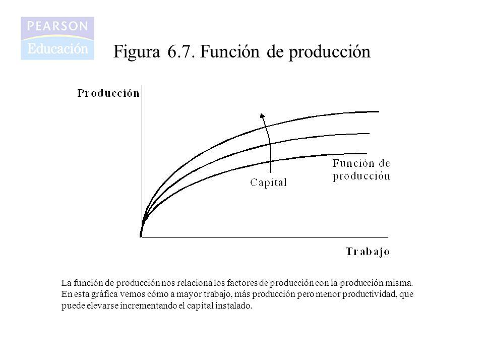 Figura 6.7. Función de producción La función de producción nos relaciona los factores de producción con la producción misma. En esta gráfica vemos cóm