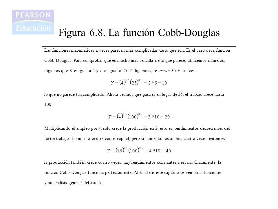 Figura 6.8. La función Cobb-Douglas Las funciones matemáticas a veces parecen más complicadas de lo que son. Es el caso de la función Cobb-Douglas. Pa