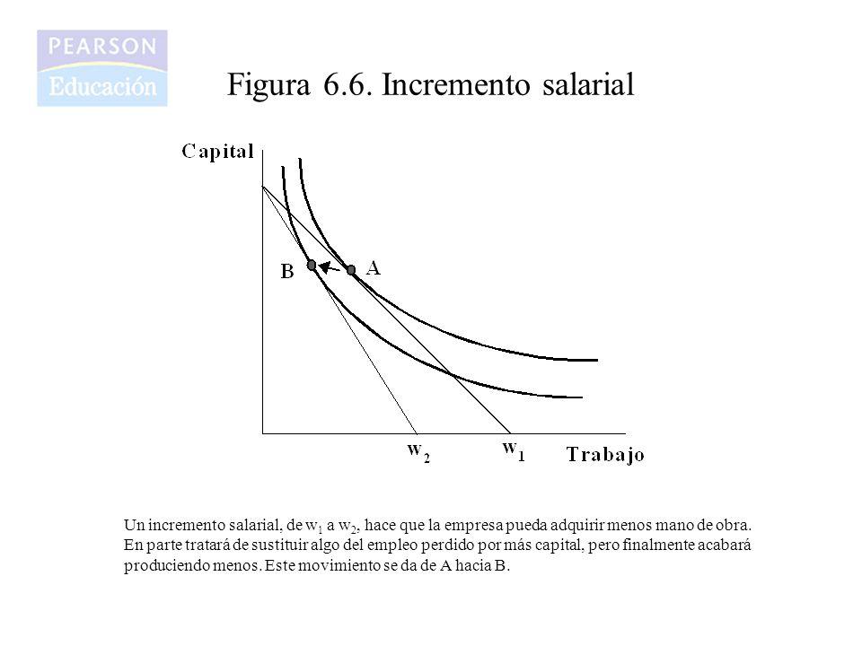 Figura 6.6. Incremento salarial Un incremento salarial, de w 1 a w 2, hace que la empresa pueda adquirir menos mano de obra. En parte tratará de susti