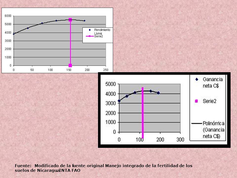 Fuente: Modificado de la fuente original Manejo integrado de la fertilidad de los suelos de Nicaragua. INTA FAO
