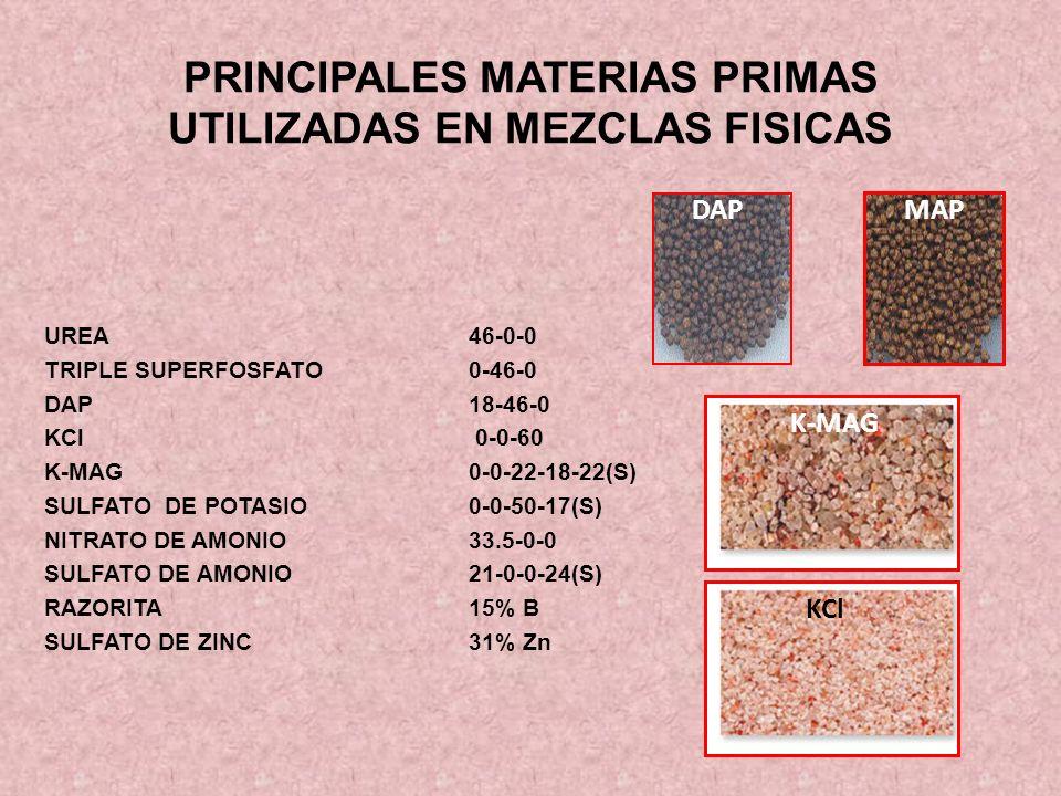 PRINCIPALES MATERIAS PRIMAS UTILIZADAS EN MEZCLAS FISICAS UREA46-0-0 TRIPLE SUPERFOSFATO0-46-0 DAP18-46-0 KCl 0-0-60 K-MAG0-0-22-18-22(S) SULFATO DE P