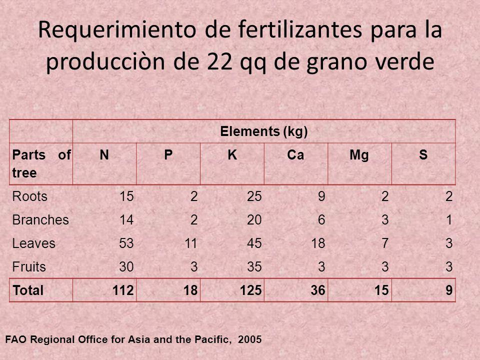 Requerimiento de fertilizantes para la producciòn de 22 qq de grano verde Elements (kg) Parts of tree NPKCaMgS Roots15225922 Branches14220631 Leaves53