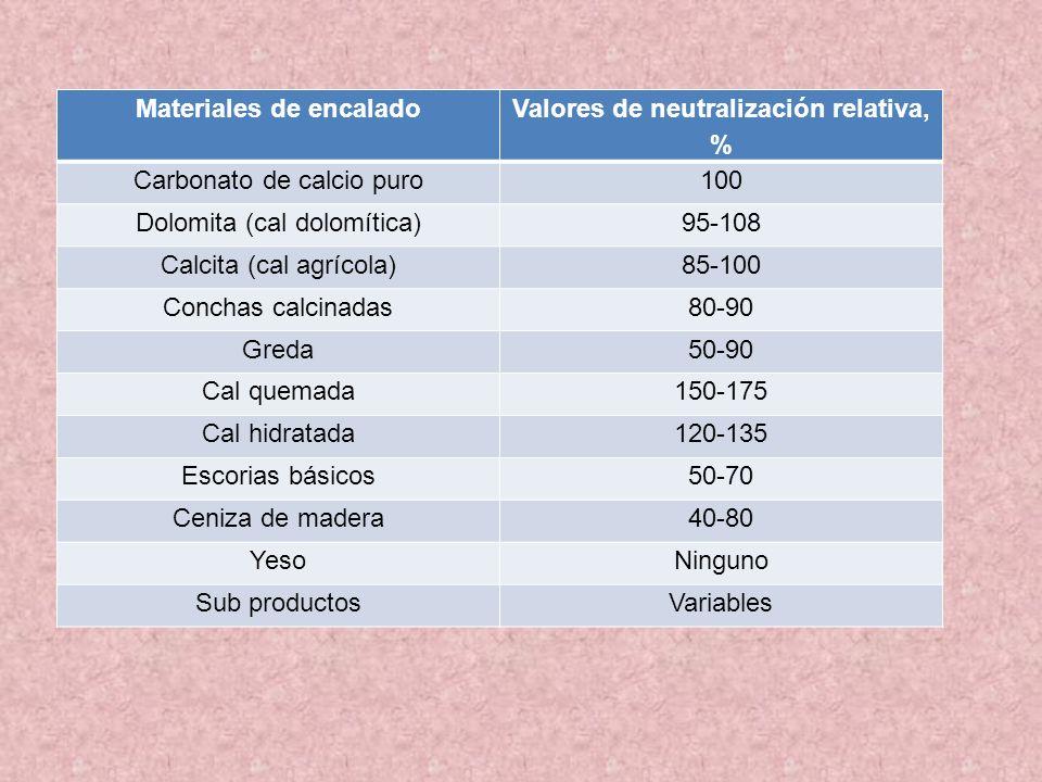 Materiales de encalado Valores de neutralización relativa, % Carbonato de calcio puro100 Dolomita (cal dolomítica)95-108 Calcita (cal agrícola)85-100
