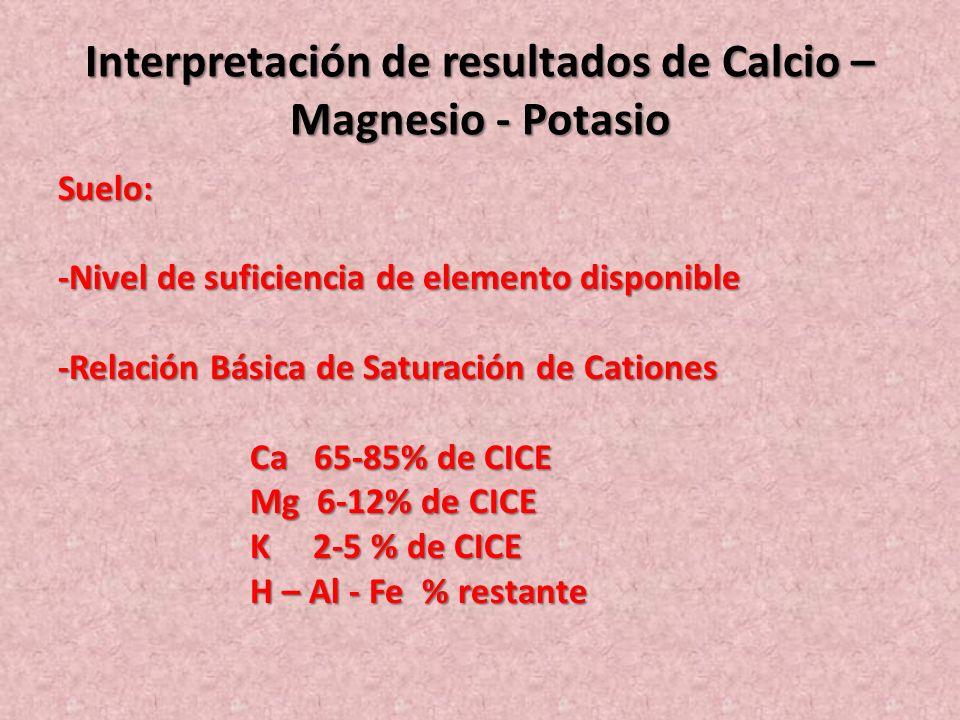 Interpretación de resultados de Calcio – Magnesio - Potasio Suelo: -Nivel de suficiencia de elemento disponible -Relación Básica de Saturación de Cati