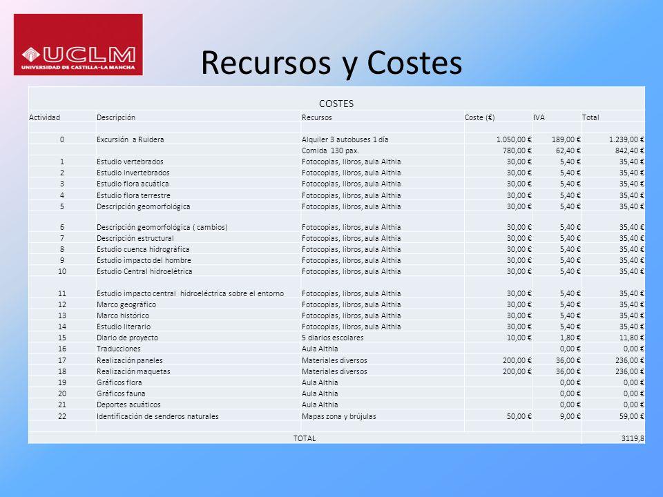 Recursos y Costes COSTES ActividadDescripciónRecursosCoste ()IVATotal 0Excursión a RuideraAlquiler 3 autobuses 1 día1.050,00 189,00 1.239,00 Comida 13