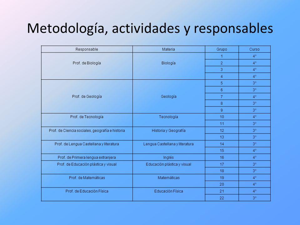 Metodología, actividades y responsables ResponsableMateriaGrupoCurso Prof. de Biología Biología 14° 2 3 4 Prof. de Geología Geología 53° 6 74° 83° 9 P