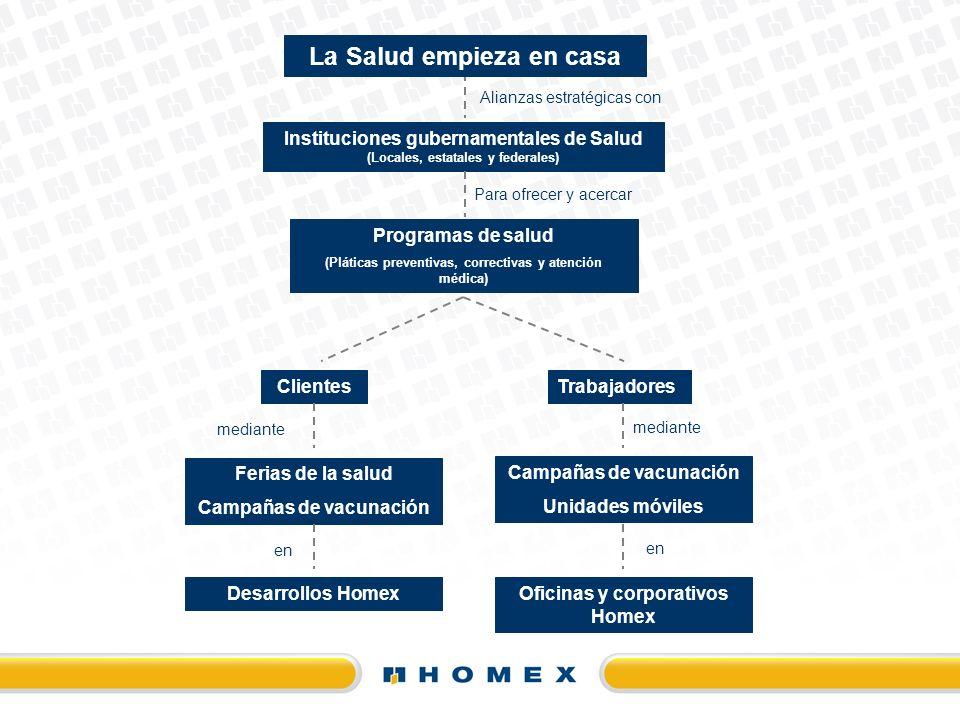 La Salud empieza en casa Alianzas estratégicas con Instituciones gubernamentales de Salud (Locales, estatales y federales) Programas de salud (Plática