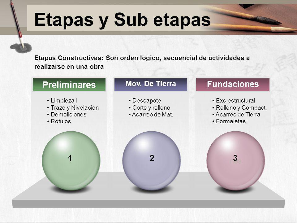 Etapas y Sub etapas Etapas Constructivas: Son orden logico, secuencial de actividades a realizarse en una obra Preliminares Fundaciones Limpieza I Tra