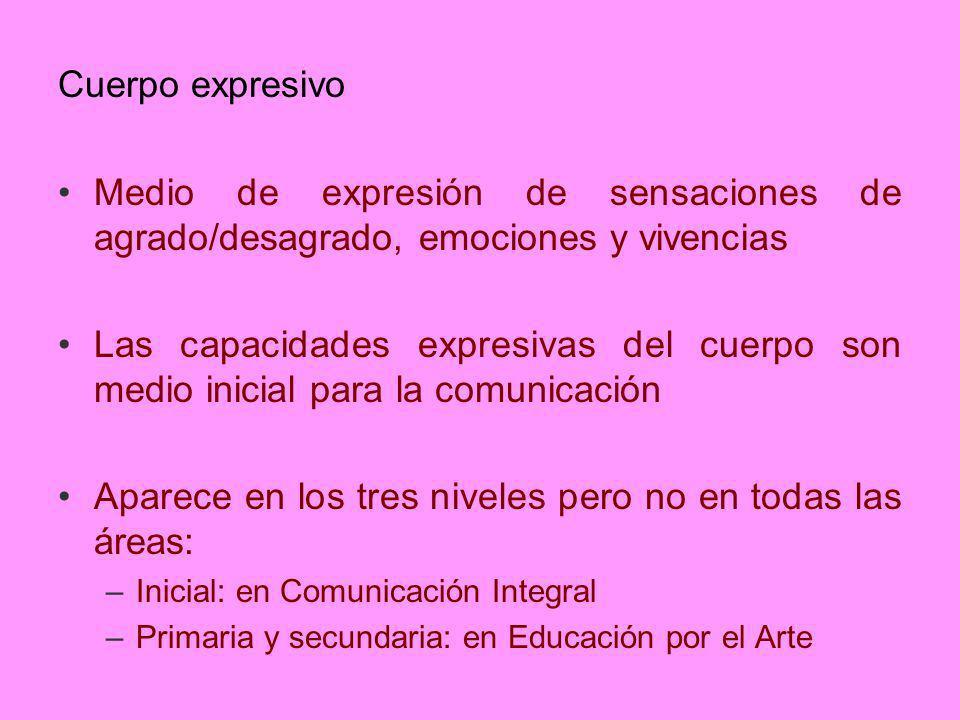 Cuerpo expresivo Medio de expresión de sensaciones de agrado/desagrado, emociones y vivencias Las capacidades expresivas del cuerpo son medio inicial