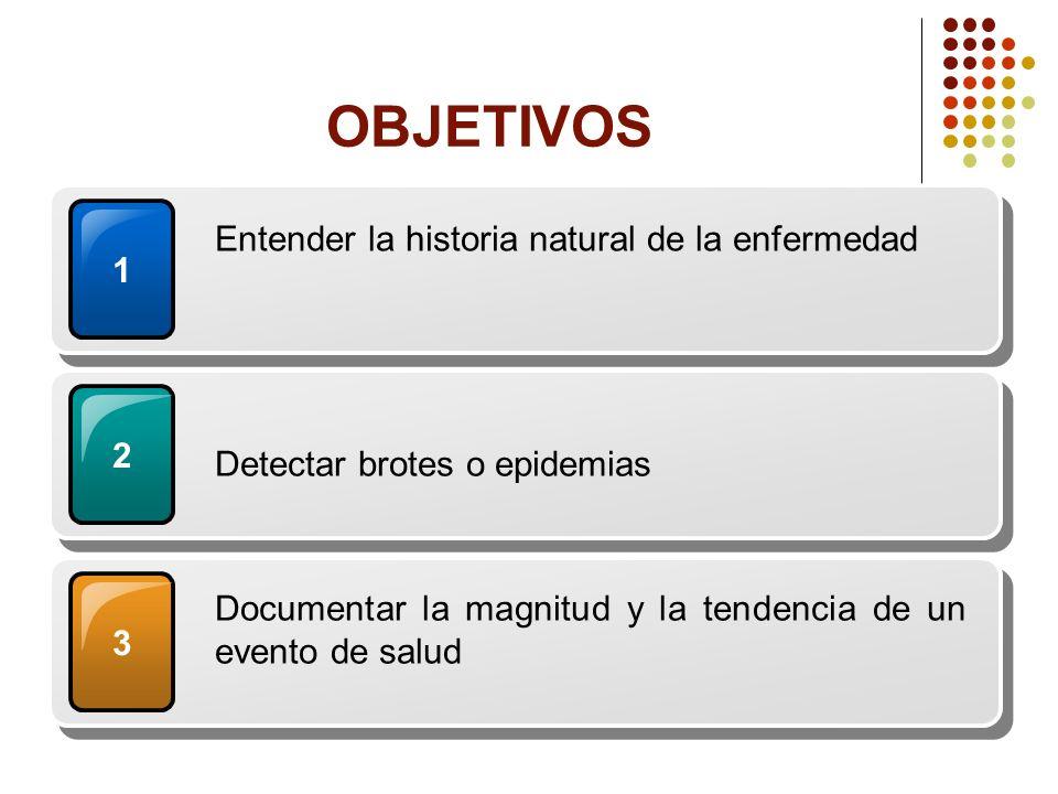 1 Entender la historia natural de la enfermedad 2 Detectar brotes o epidemias 3 Documentar la magnitud y la tendencia de un evento de salud OBJETIVOS