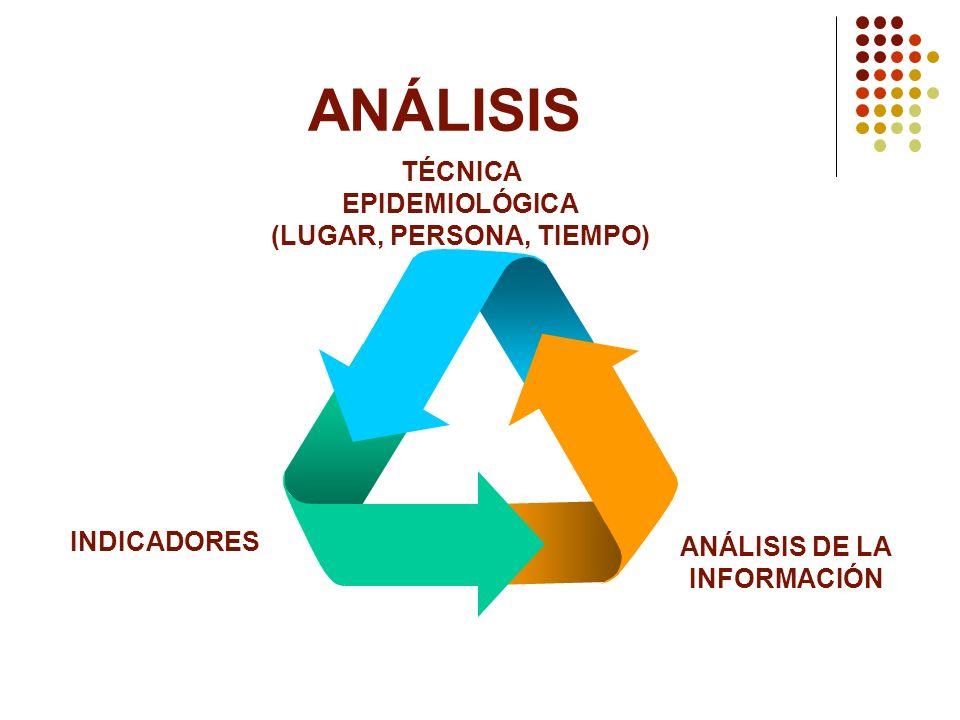 ANÁLISIS INDICADORES TÉCNICA EPIDEMIOLÓGICA (LUGAR, PERSONA, TIEMPO) ANÁLISIS DE LA INFORMACIÓN