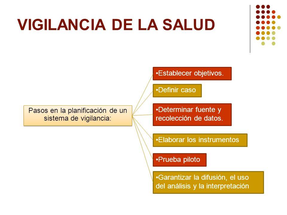 VIGILANCIA DE LA SALUD Pasos en la planificación de un sistema de vigilancia: Establecer objetivos. Definir caso Determinar fuente y recolección de da