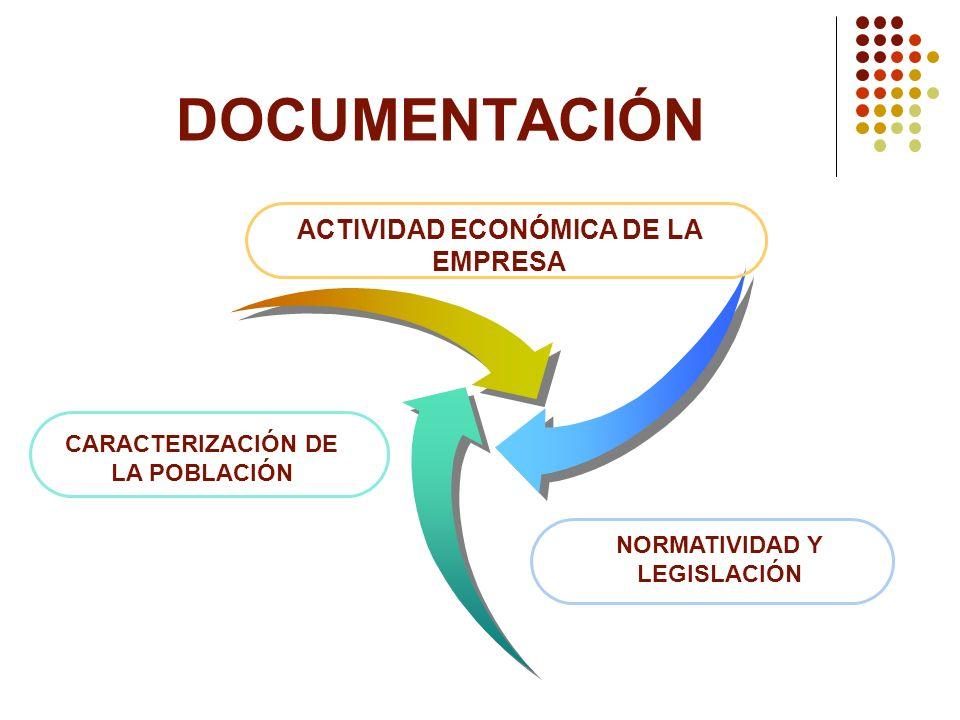 DOCUMENTACIÓN CARACTERIZACIÓN DE LA POBLACIÓN ACTIVIDAD ECONÓMICA DE LA EMPRESA NORMATIVIDAD Y LEGISLACIÓN