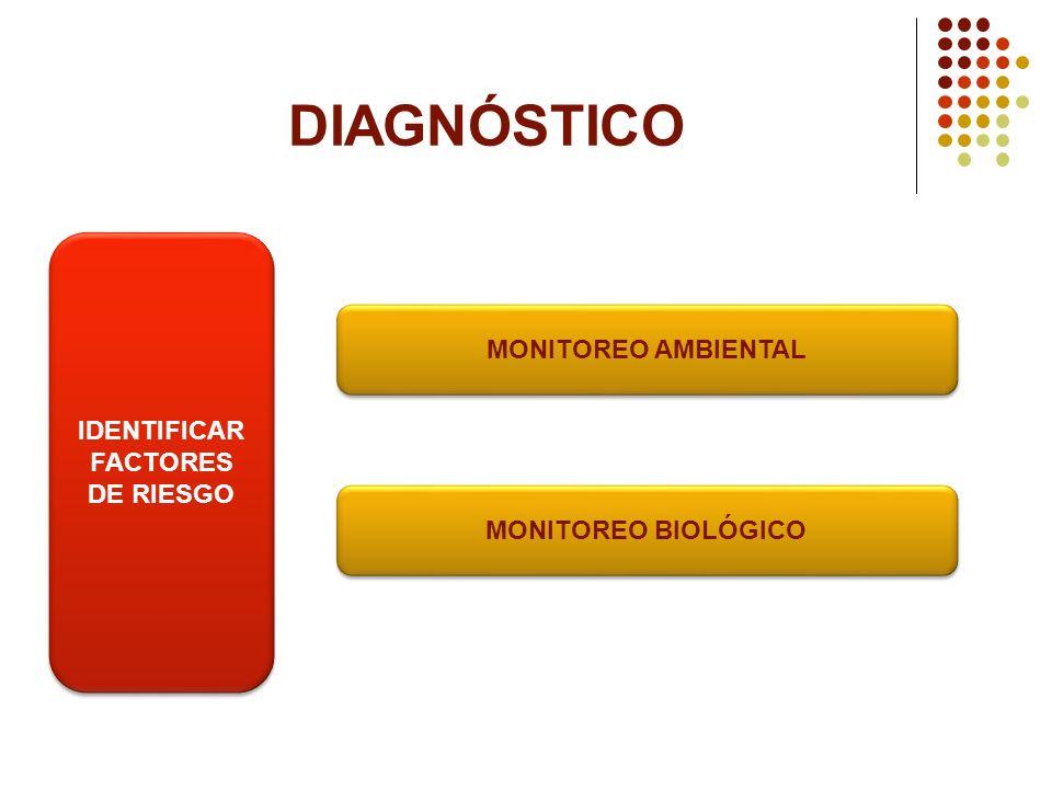 DIAGNÓSTICO IDENTIFICAR FACTORES DE RIESGO MONITOREO AMBIENTAL MONITOREO BIOLÓGICO