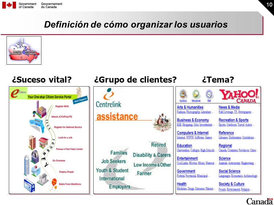 10 Definición de cómo organizar los usuarios ¿Suceso vital?¿Grupo de clientes? ¿Tema?