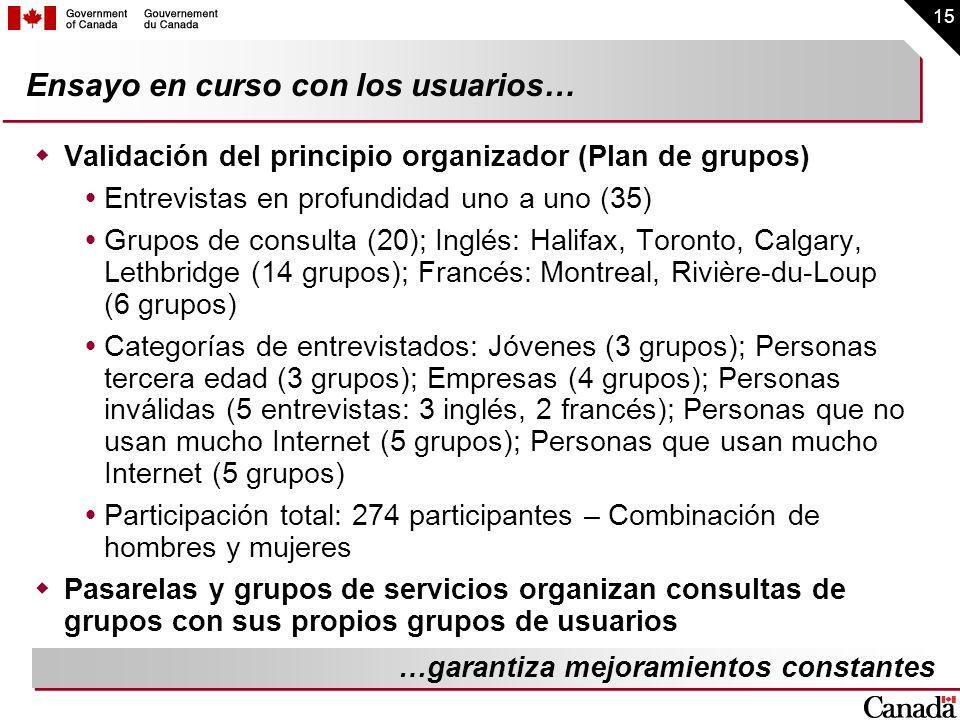 15 Ensayo en curso con los usuarios… Validación del principio organizador (Plan de grupos) Entrevistas en profundidad uno a uno (35) Grupos de consult