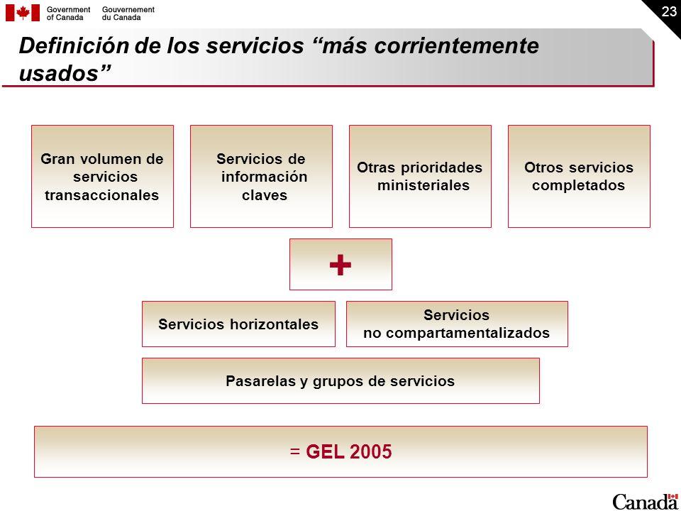 23 Definición de los servicios más corrientemente usados Servicios horizontales Servicios no compartamentalizados Gran volumen de servicios transaccio