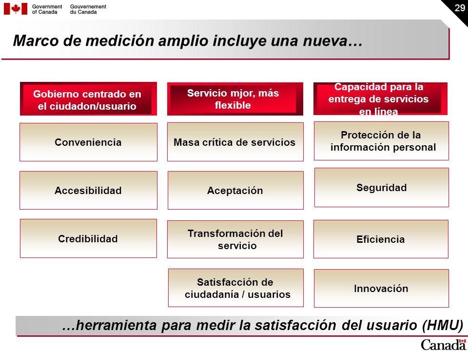 29 Marco de medición amplio incluye una nueva… Gobierno centrado en el ciudadon/usuario Servicio mjor, más flexible Capacidad para la entrega de servi