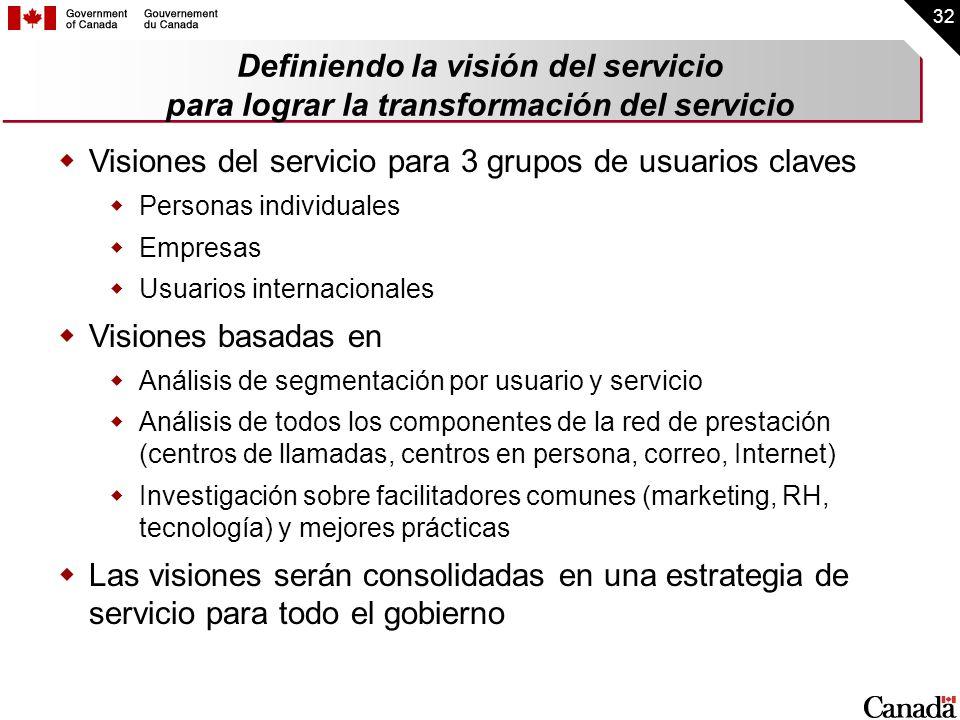 32 Definiendo la visión del servicio para lograr la transformación del servicio Visiones del servicio para 3 grupos de usuarios claves Personas indivi