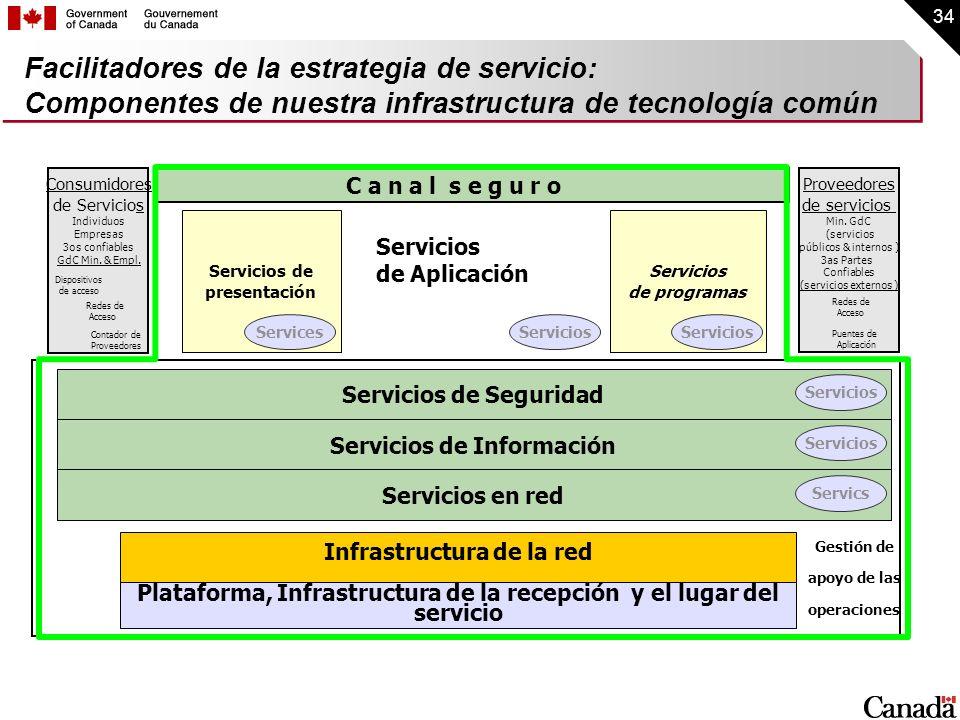 34 Facilitadores de la estrategia de servicio: Componentes de nuestra infrastructura de tecnología común Plataforma, Infrastructura de la recepción y