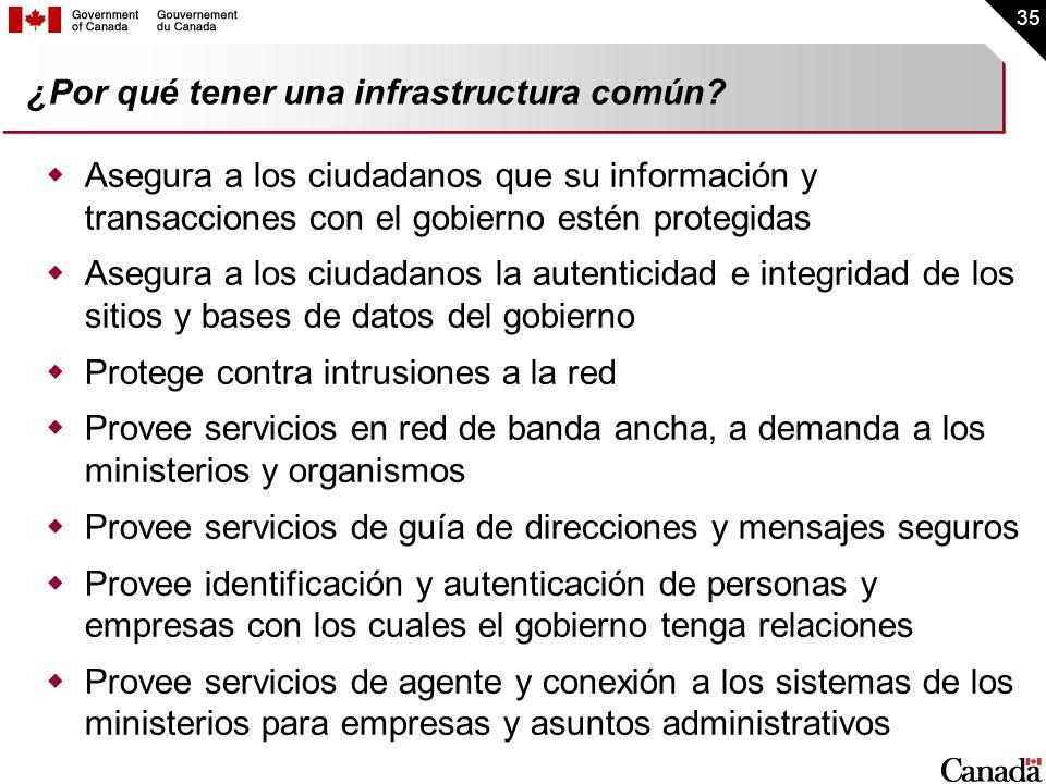 35 ¿Por qué tener una infrastructura común? Asegura a los ciudadanos que su información y transacciones con el gobierno estén protegidas Asegura a los