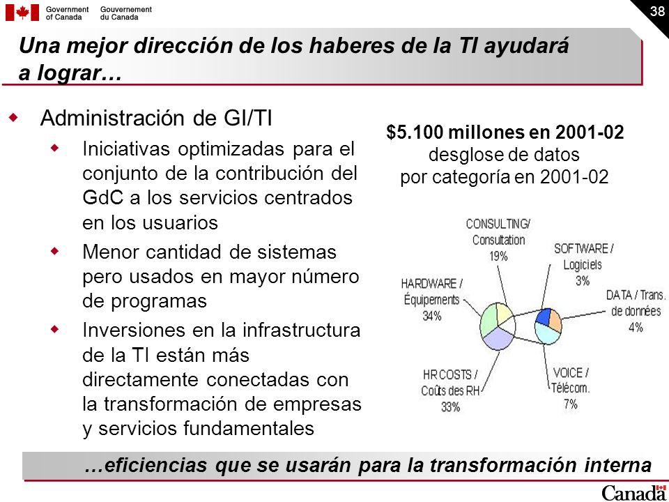 38 Una mejor dirección de los haberes de la TI ayudará a lograr… Administración de GI/TI Iniciativas optimizadas para el conjunto de la contribución d