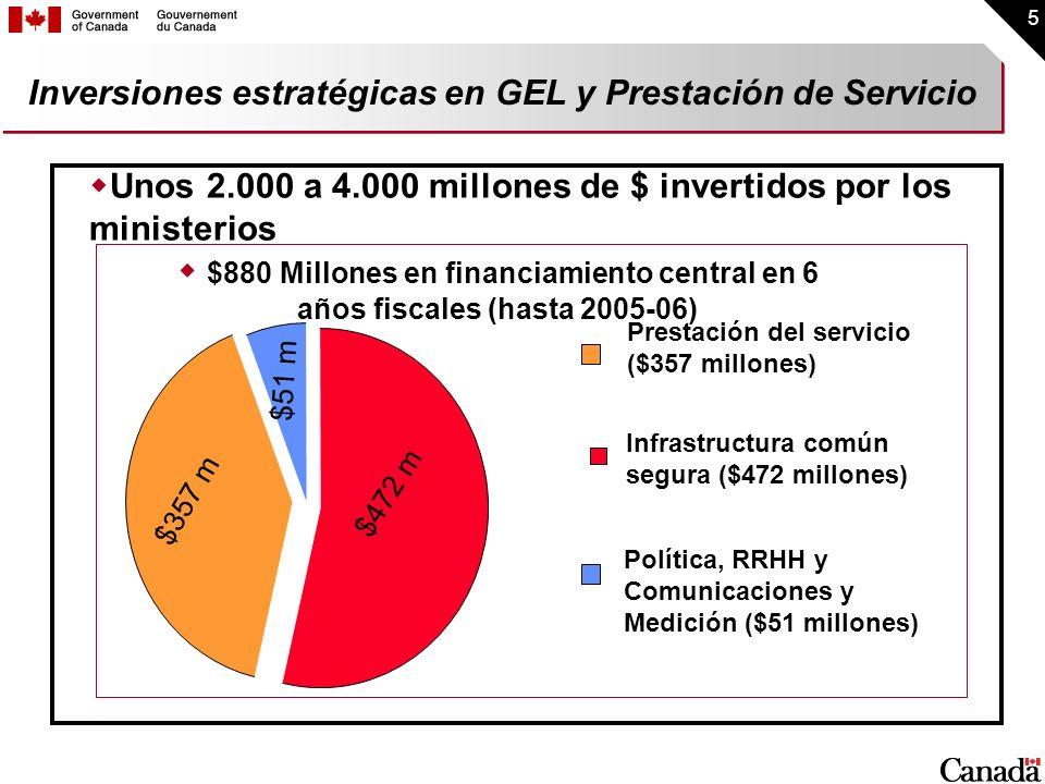 5 Inversiones estratégicas en GEL y Prestación de Servicio Prestación del servicio ($357 millones) Política, RRHH y Comunicaciones y Medición ($51 mil