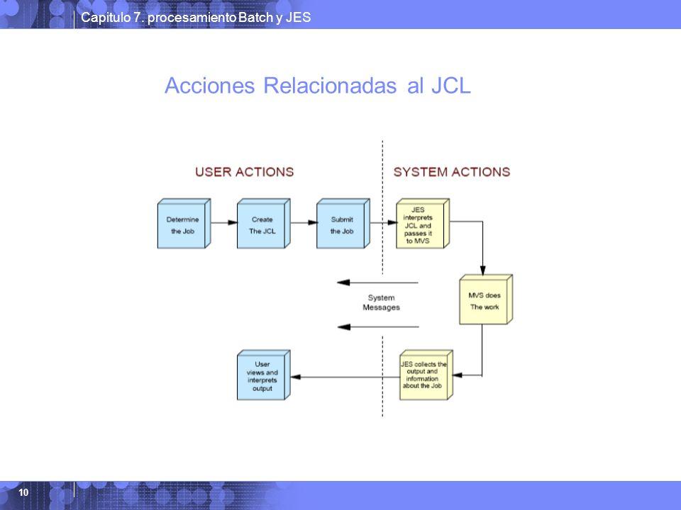 Capitulo 7. procesamiento Batch y JES 10 Acciones Relacionadas al JCL