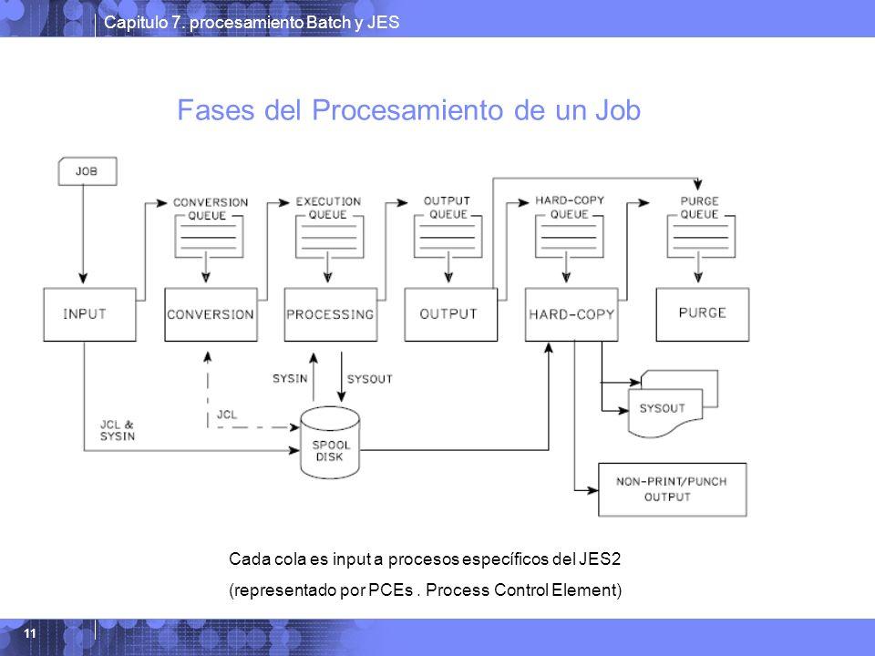 Capitulo 7. procesamiento Batch y JES 11 Fases del Procesamiento de un Job Cada cola es input a procesos específicos del JES2 (representado por PCEs.