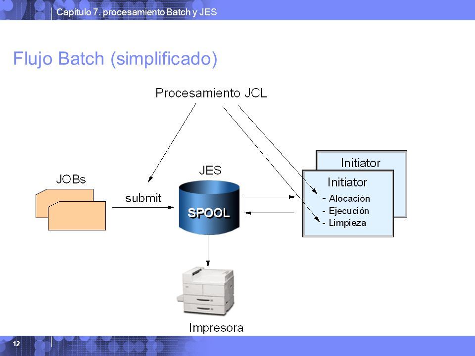 Capitulo 7. procesamiento Batch y JES 12 Flujo Batch (simplificado)