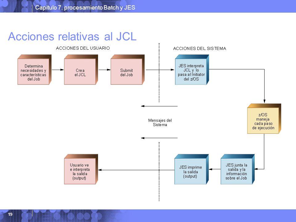 Capitulo 7. procesamiento Batch y JES 19 Acciones relativas al JCL
