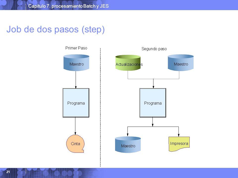 Capitulo 7. procesamiento Batch y JES 21 Job de dos pasos (step)