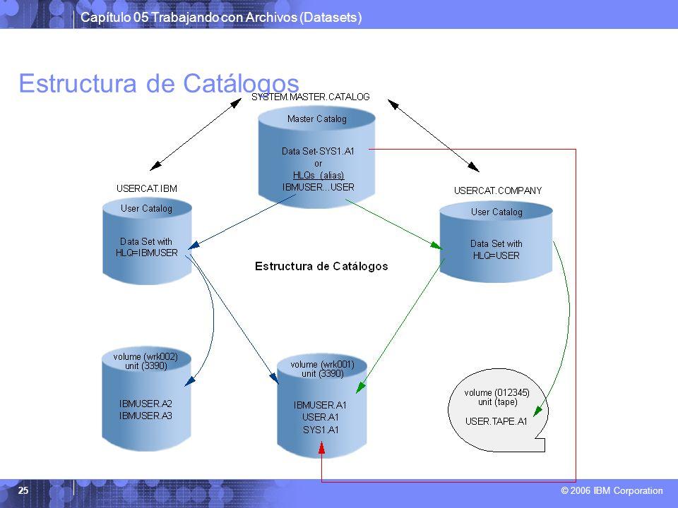 Capítulo 05 Trabajando con Archivos (Datasets) © 2006 IBM Corporation 25 Estructura de Catálogos