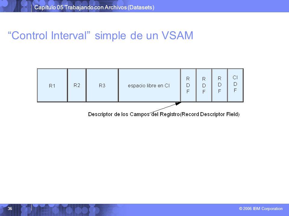 Capítulo 05 Trabajando con Archivos (Datasets) © 2006 IBM Corporation 36 Control Interval simple de un VSAM
