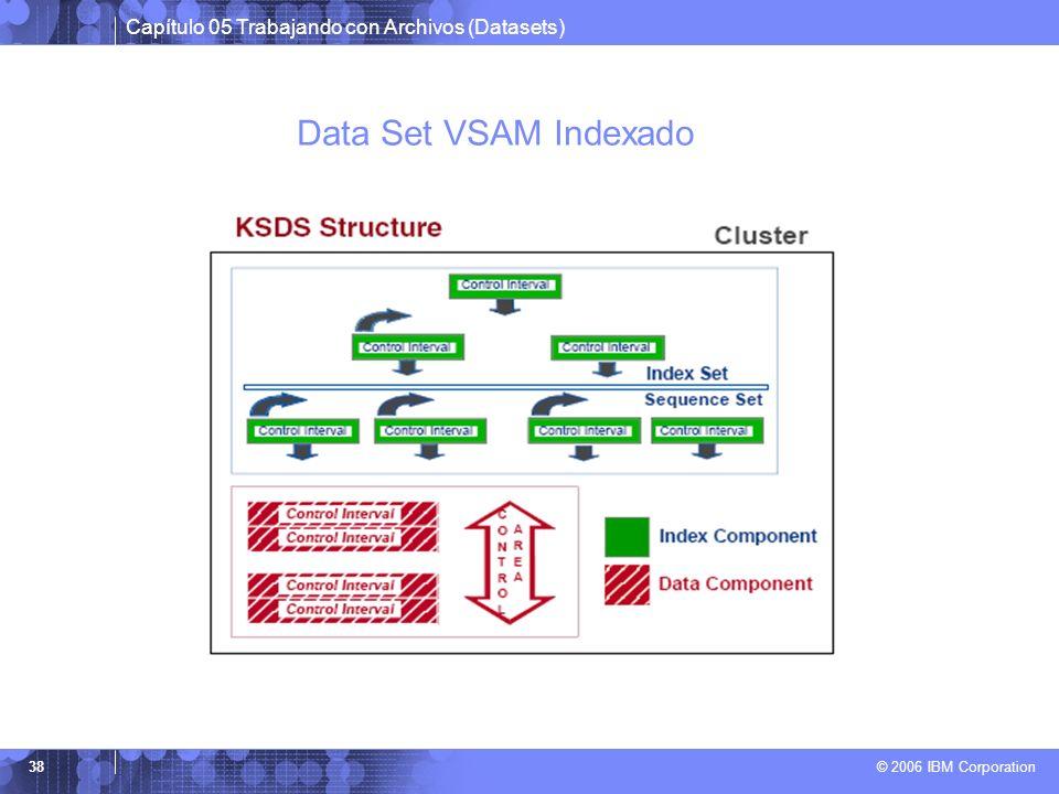 Capítulo 05 Trabajando con Archivos (Datasets) © 2006 IBM Corporation 38 Data Set VSAM Indexado