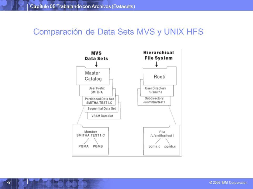 Capítulo 05 Trabajando con Archivos (Datasets) © 2006 IBM Corporation 47 Comparación de Data Sets MVS y UNIX HFS