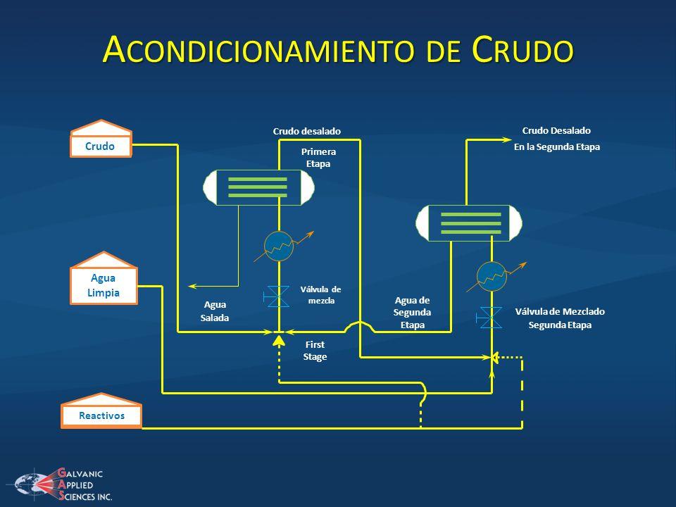 A CONDICIONAMIENTO DE C RUDO Crudo Agua Limpia Reactivos Agua Salada Primera Etapa Crudo desalado Crudo Desalado En la Segunda Etapa Válvula de Mezcla