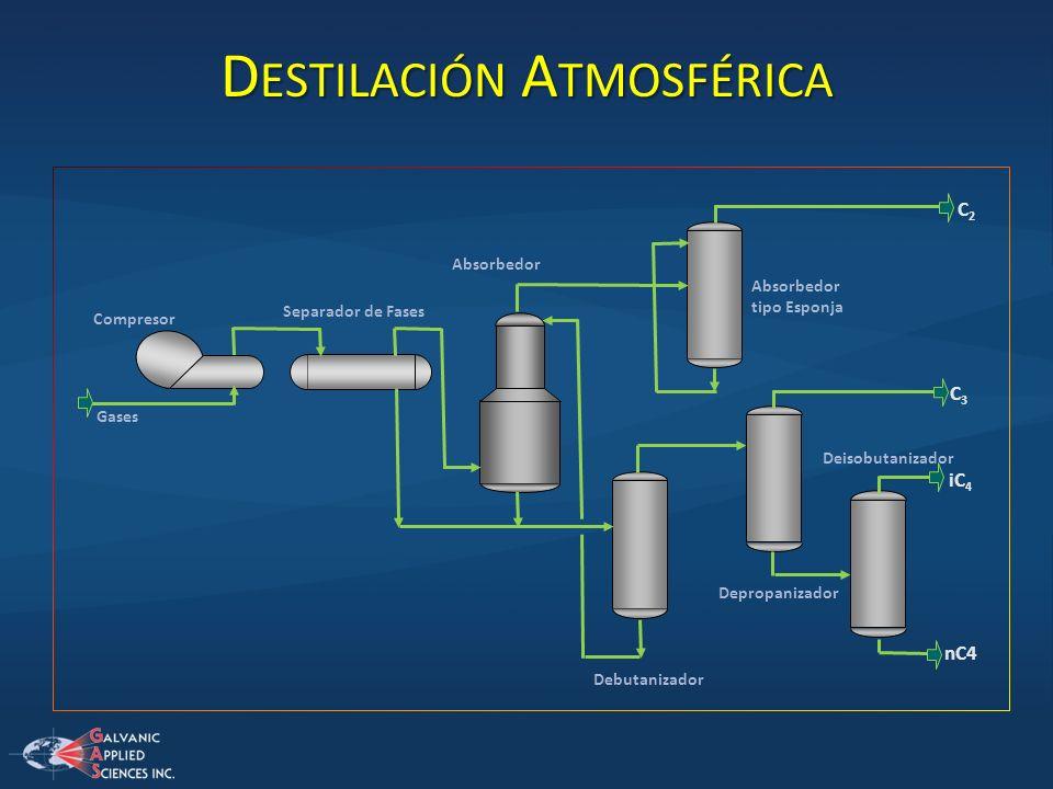 D ESTILACIÓN A TMOSFÉRICA Gases Separador de Fases Compresor C2C2 Absorbedor tipo Esponja Absorbedor Debutanizador C3C3 Depropanizador iC 4 nC4 Deisob