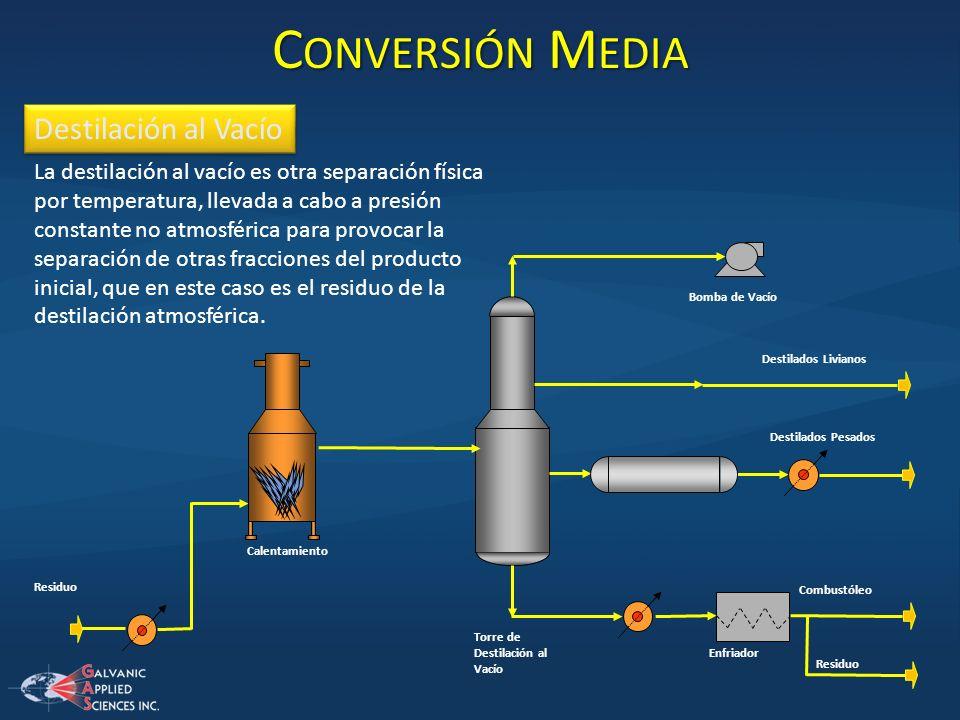 Calentamiento Residuo Torre de Destilación al Vacío Enfriador Residuo Combustóleo Destilados Pesados Destilados Livianos Bomba de Vacío C ONVERSIÓN M
