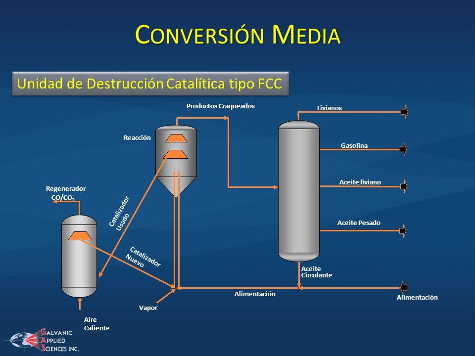 C ONVERSIÓN M EDIA Gasolina Aceite liviano Aceite Pesado Alimentación CO/CO 2 Livianos Productos Craqueados Vapor Regenerador Catalizador Usado Catali