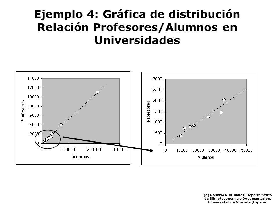 Ejemplo 4: Gráfica de distribución Relación Profesores/Alumnos en Universidades (c) Rosario Ruiz Baños. Departamento de Biblioteconomía y Documentació