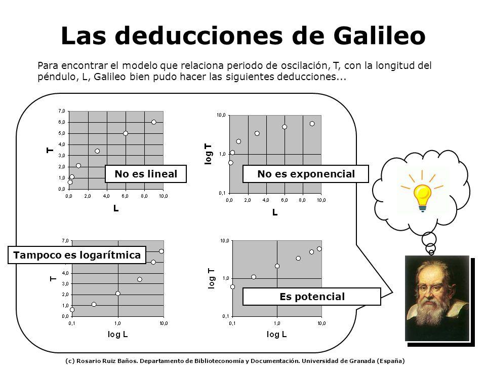 Las deducciones de Galileo Para encontrar el modelo que relaciona periodo de oscilación, T, con la longitud del péndulo, L, Galileo bien pudo hacer la
