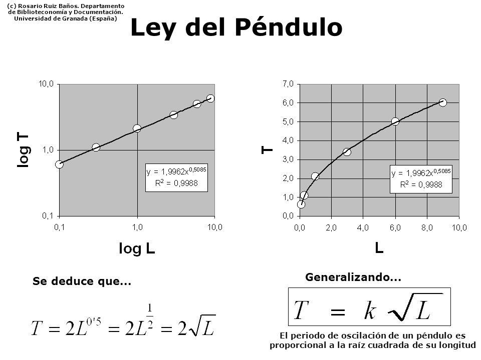 Ley del Péndulo Generalizando... El periodo de oscilación de un péndulo es proporcional a la raíz cuadrada de su longitud Se deduce que... (c) Rosario