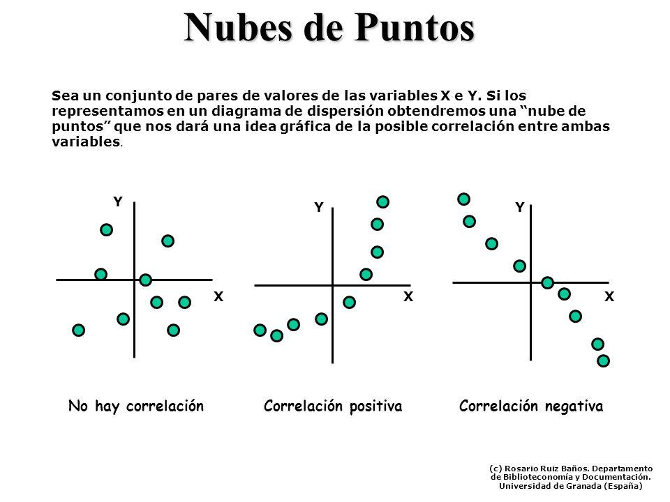 Nubes de Puntos Sea un conjunto de pares de valores de las variables X e Y. Si los representamos en un diagrama de dispersión obtendremos una nube de