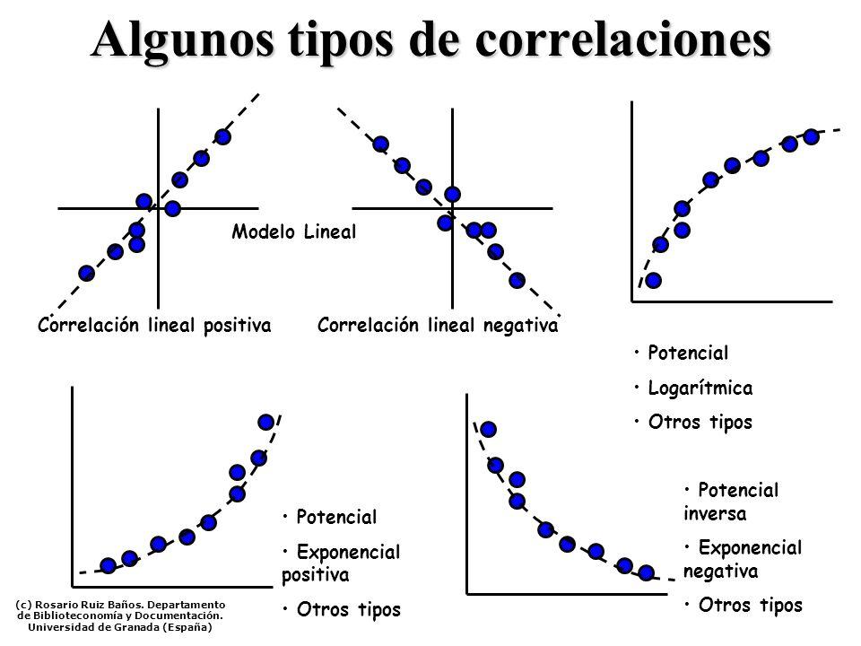 Algunos tipos de correlaciones Correlación lineal positivaCorrelación lineal negativa Potencial Logarítmica Otros tipos Potencial Exponencial positiva