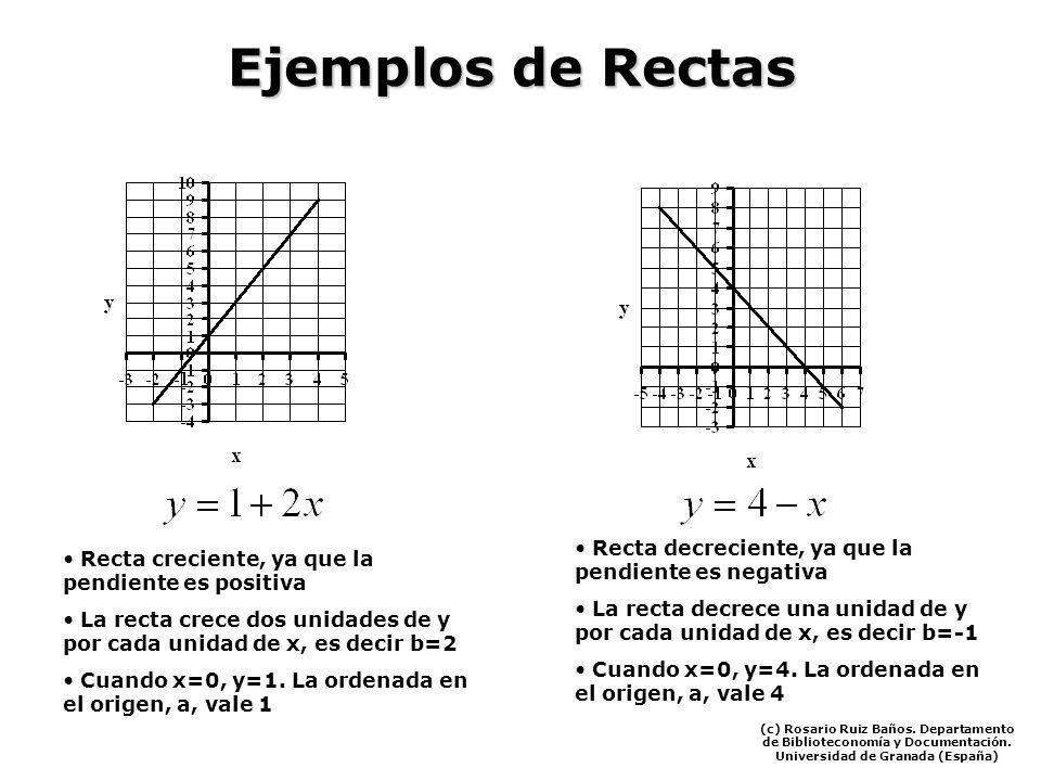 Ejemplos de Rectas Recta creciente, ya que la pendiente es positiva La recta crece dos unidades de y por cada unidad de x, es decir b=2 Cuando x=0, y=